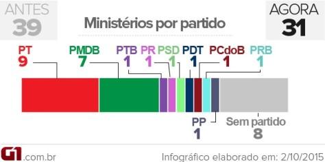 reforma-ministerial-2-mandato-dilma-2-arte620-materia